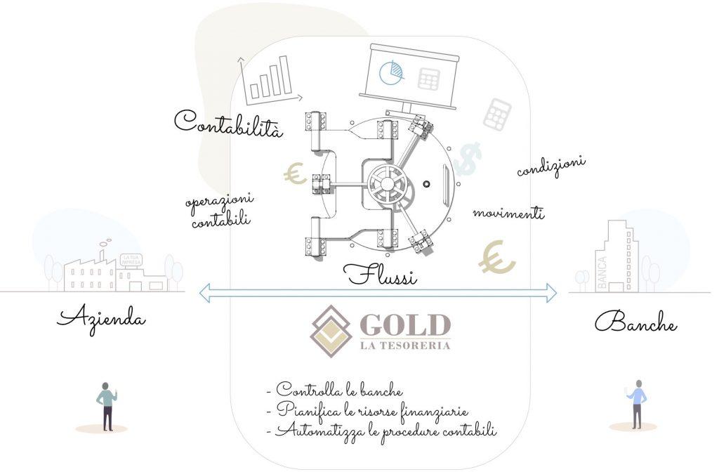 gold software per la gestione della tesoreria aziendale